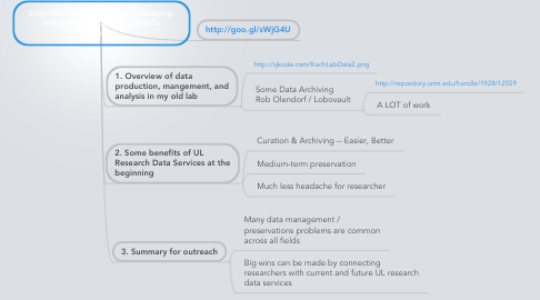 Mind Map: Scientific Data: Producing, managing, and analyzing data in scientific research