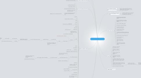 Mind Map: 6D Chapter 2: Fierce Wonderings