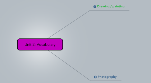 Mind Map: Unit 2: Vocabulary
