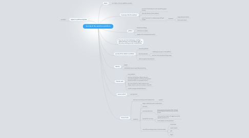 Mind Map: Security & the salesforce platform