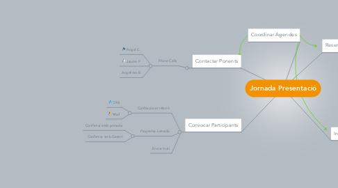 Mind Map: Jornada Presentació