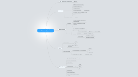 Mind Map: Raising your enterprise IQ using social intelligence