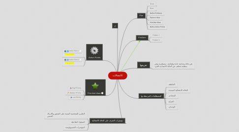Mind Map: الانفعالات