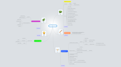 Mind Map: PBL 10 session 1