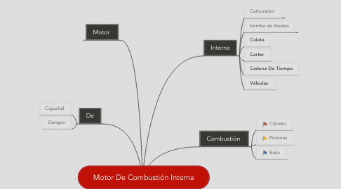 Mind Map: Motor De Combustión Interna