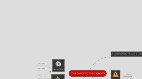 Mind Map: POLITICAS DE TIC EN EDUCACIÓN