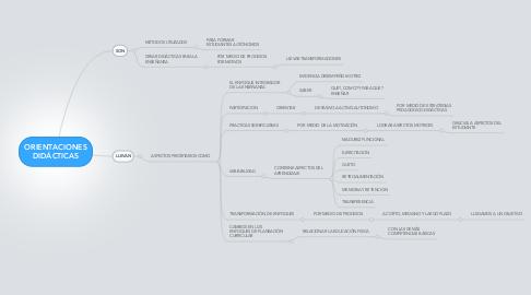 Mind Map: ORIENTACIONES DIDÁCTICAS