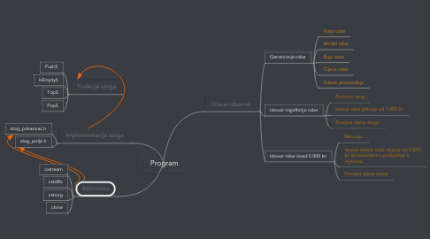 Mind Map: Program