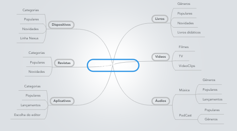 Mind Map: Google Play Store