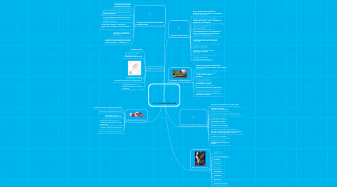 Mind Map: Copy of Виды рекламы