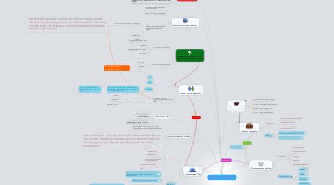 Mind Map: Enseigner avec le numérique