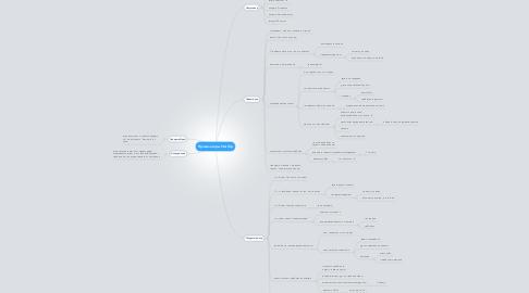Mind Map: Правила игры StartUp