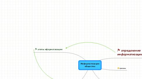 Mind Map: Информатизация общества
