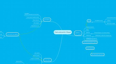 Mind Map: Comunicación Visual