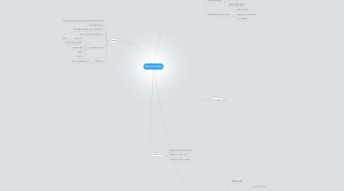 Mind Map: ČEZ on-line 2014