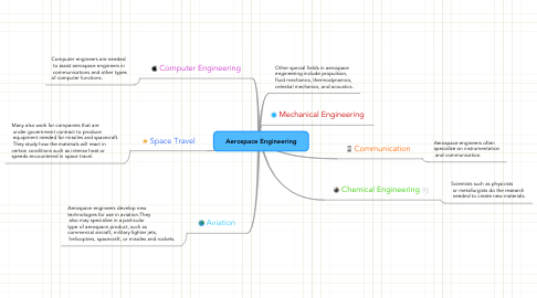 Mind Map: Aerospace Engineering