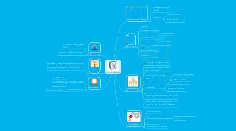 Mind Map: ESTUDIO DE FACTIBILIDAD