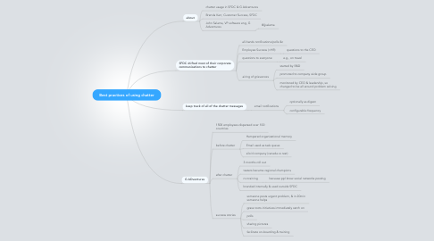 Mind Map: Best practices of using chatter