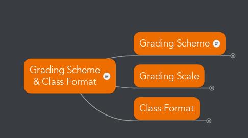 Mind Map: Grading Scheme & Class Format
