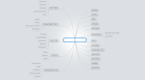 Mind Map: Contemporary subcultures