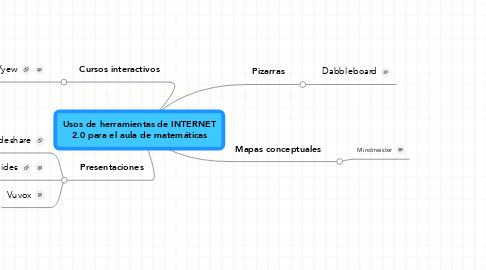 Mind Map: Usos de herramientas de INTERNET 2.0 para el aula de matemáticas
