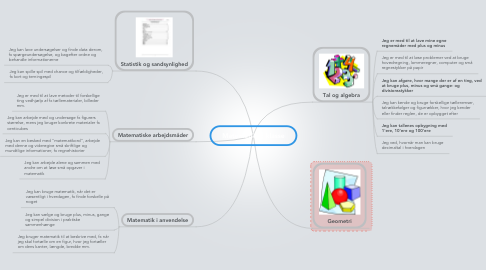 Mind Map: Matematik 3. klasse