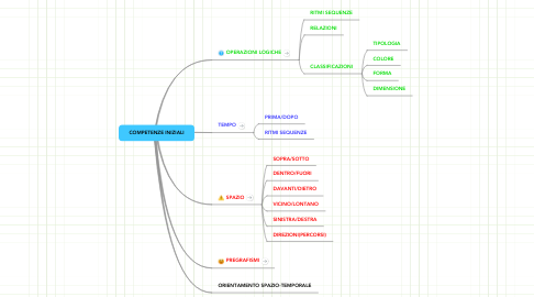 Mind Map: COMPETENZE INIZIALI