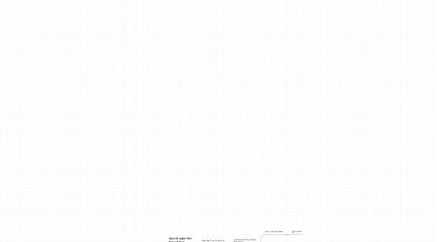 Mind Map: Blog Pinging