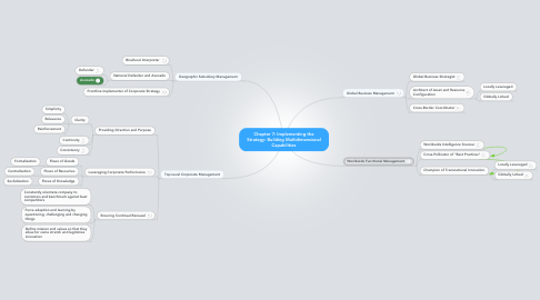 Mind Map: Chapter 7: Implementing the Strategy: Building Multidimensional Capabilities