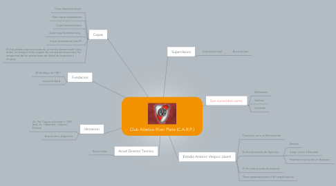 Mind Map: Club Atletico River Plate (C.A.R.P.)