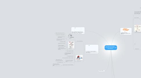 Mind Map: Abordaje Inicial Herida, Fracturas, Quemaduras y Convulsiones