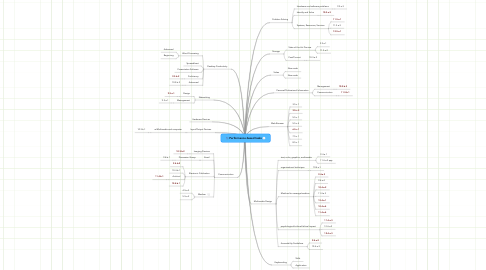 Mind Map: Performance-based tasks