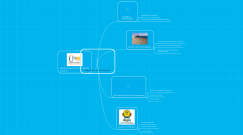 Mind Map: movimientos ecologistas