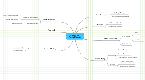 Mind Map: Nutition andPhysical Activity