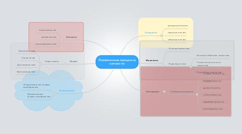 Mind Map: Психические процессы личности