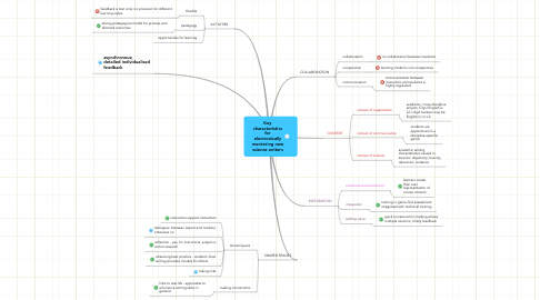 Mind Map: Key characteristics for electronically mentoring new science writers