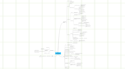 Mind Map: Eskom National Grid Company David Lipschitz 2010