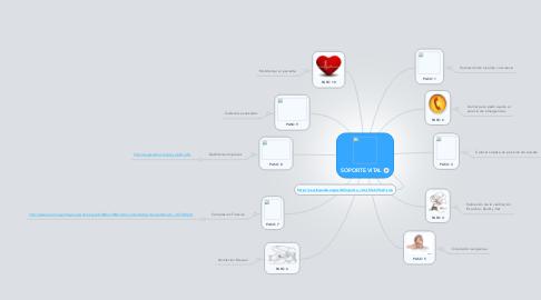 Mind Map: SOPORTE VITAL