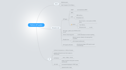 Mind Map: Platform API update