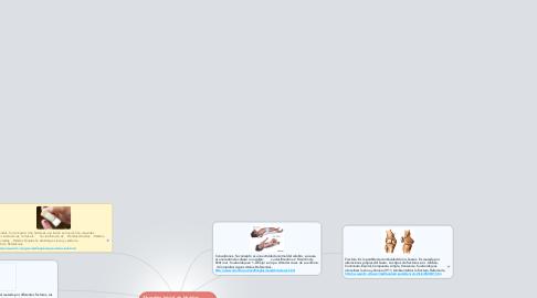 Mind Map: Abordaje Inicial de Heridas, Fracturas,  Quemaduras y Convulsiones