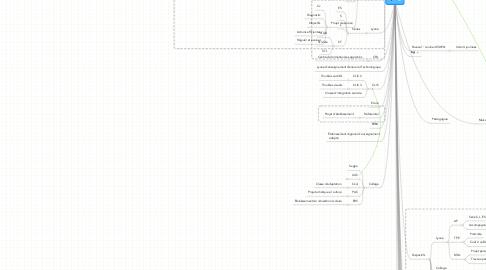 Mind Map: Eple