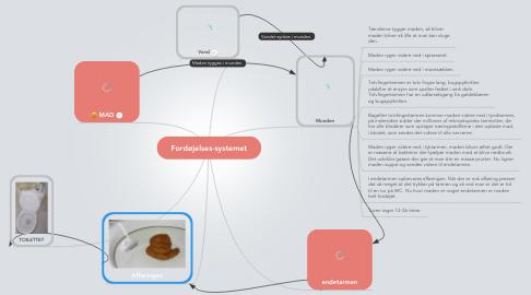 Mind Map: Fordøjelses-systemet