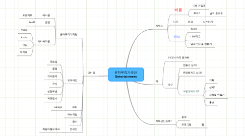 Mind Map: 은하무적가극단  Entertainment
