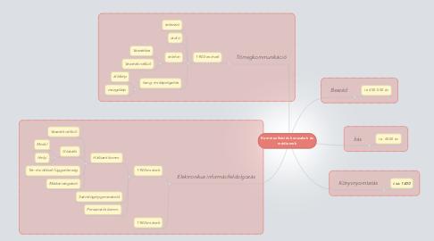 Mind Map: Kommunikációs korszakok és médiumok