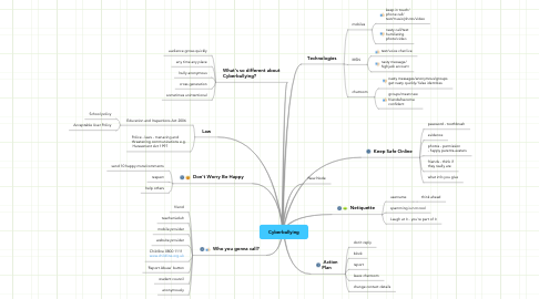 Mind Map: Cyberbullying