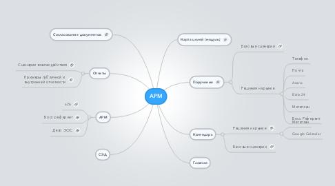Mind Map: АРМ