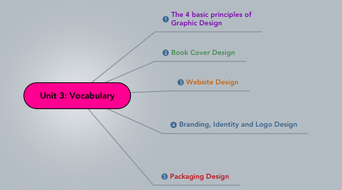 Mind Map: Unit 3: Vocabulary