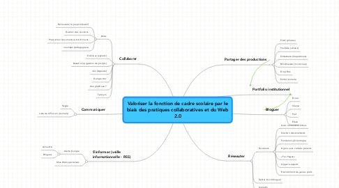 Mind Map: Valoriser la fonction de cadre scolaire par le biais des pratiques collaboratives et du Web 2.0
