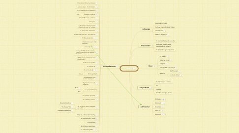 Mind Map: IT Juleri