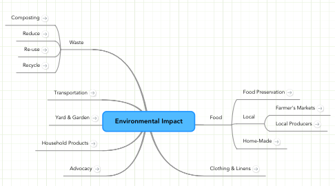 Mind Map: Environmental Impact